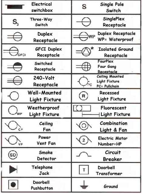 Electrical Floor Plan Symbols Pdf Gurus Floor