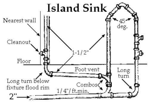 Kitchen Sink Plumbing Vent Diagram