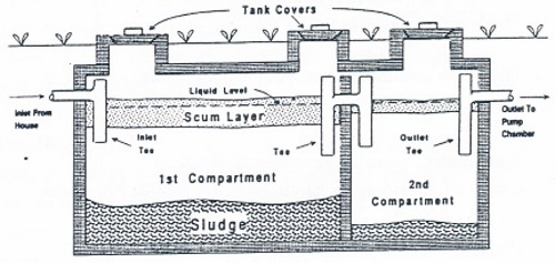 Sewage system types of systems for How big septic tank do i need