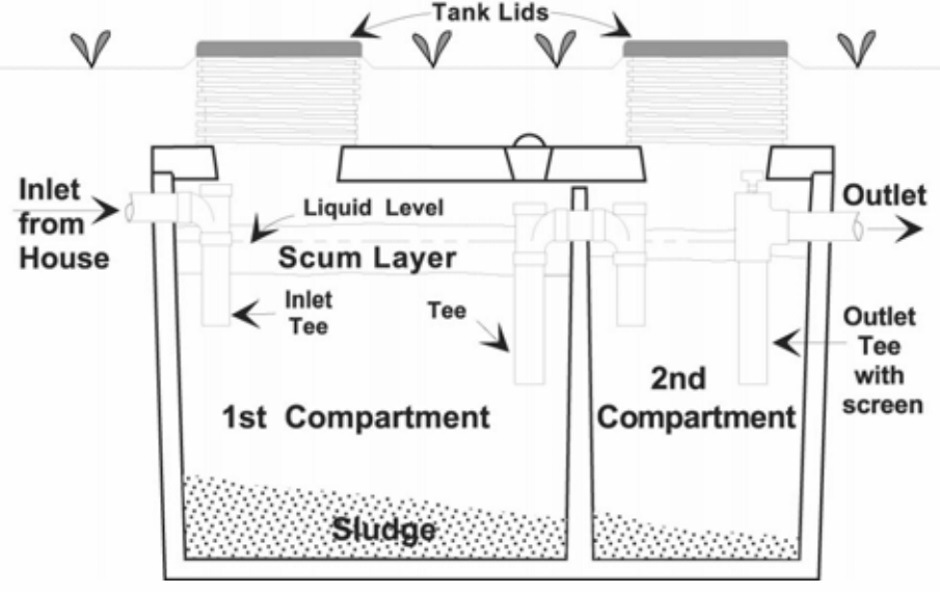 Sewage System Types Of Systems